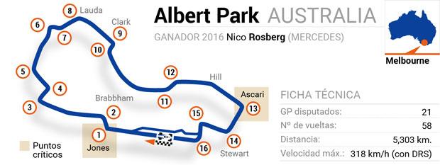 Circuitos de Fórmula 1: Albert Park