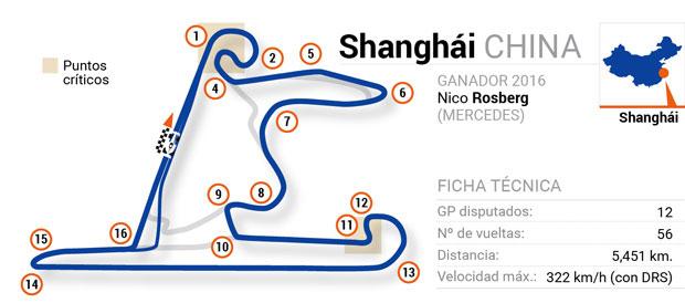 Circuitos de Fórmula 1: China