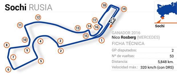 Circuitos de Fórmula 1: Rusia