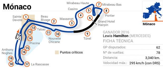 Circuitos de Fórmula 1: Mónaco