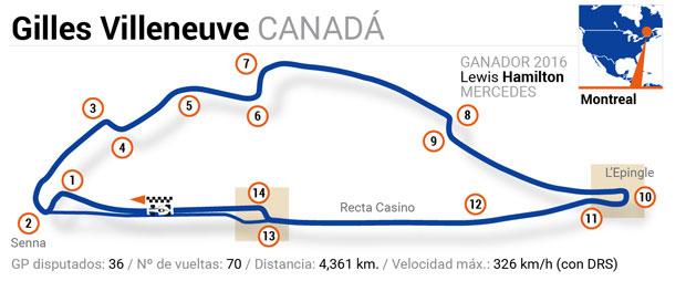 Circuitos de Fórmula 1: Canadá