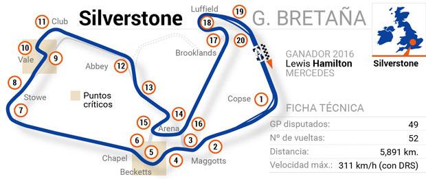 Circuitos de Fórmula 1: Gran Bretaña