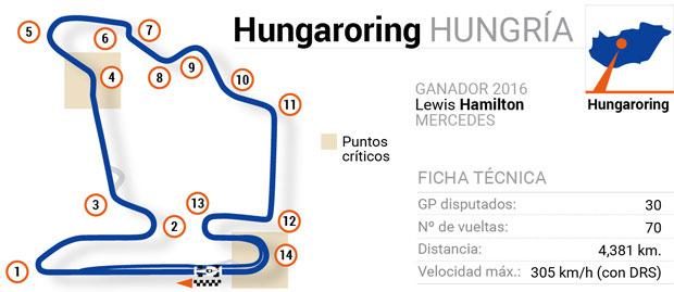 Circuitos de Fórmula 1: Hungría