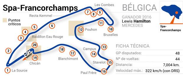 Circuitos de Fórmula 1: Bélgica