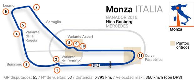 Circuitos de Fórmula 1: Italia