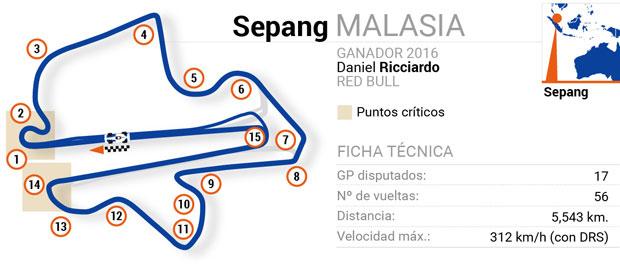 Circuitos de Fórmula 1: Malasia