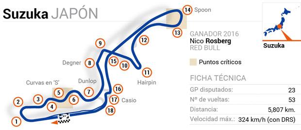 Circuitos de Fórmula 1: Japón
