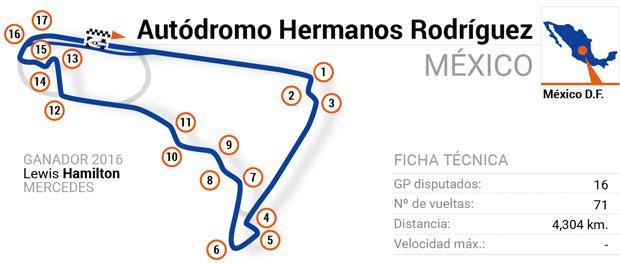Circuitos de Fórmula 1: México