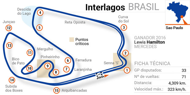 Circuitos de Fórmula 1: Brasil